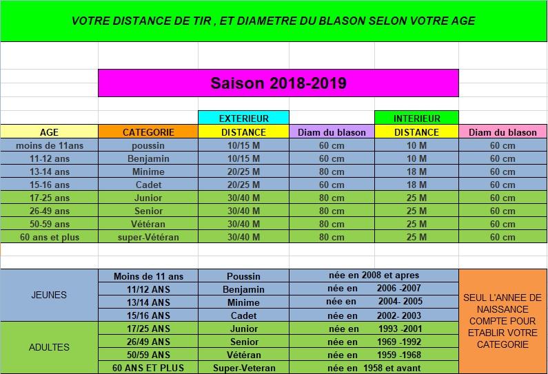 Categories blasons 2018 19